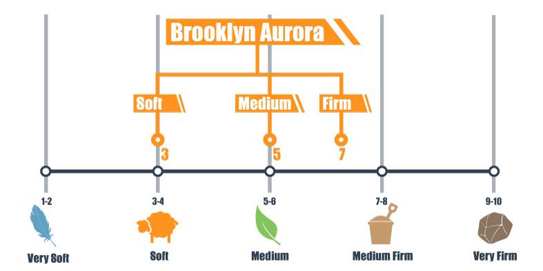 firmness scale for Brooklyn Aurora