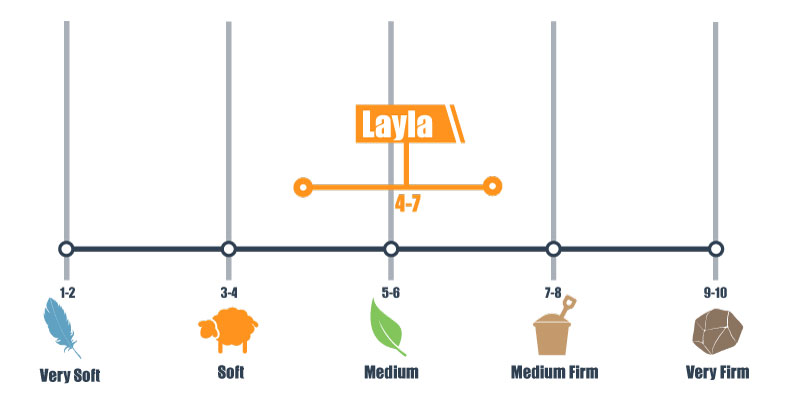 firmness scale for layla bed