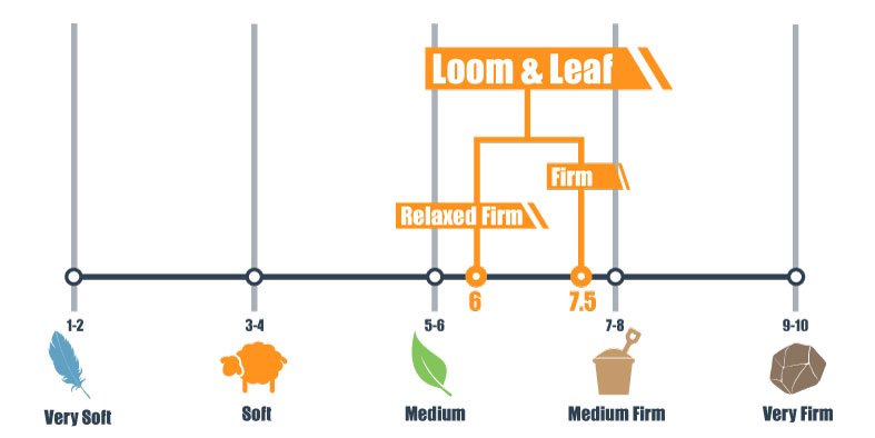 firmness scale for loom & leaf