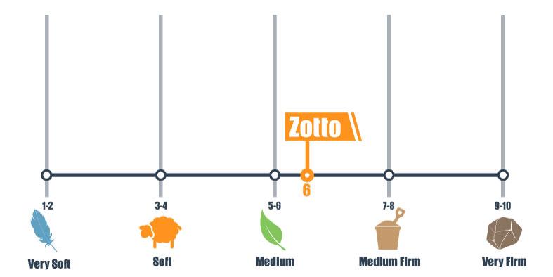firmness scale for zotto
