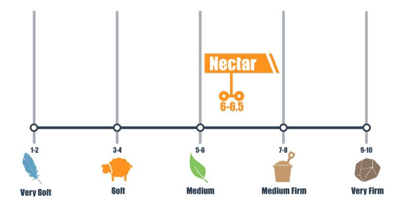 nectar firmness scale