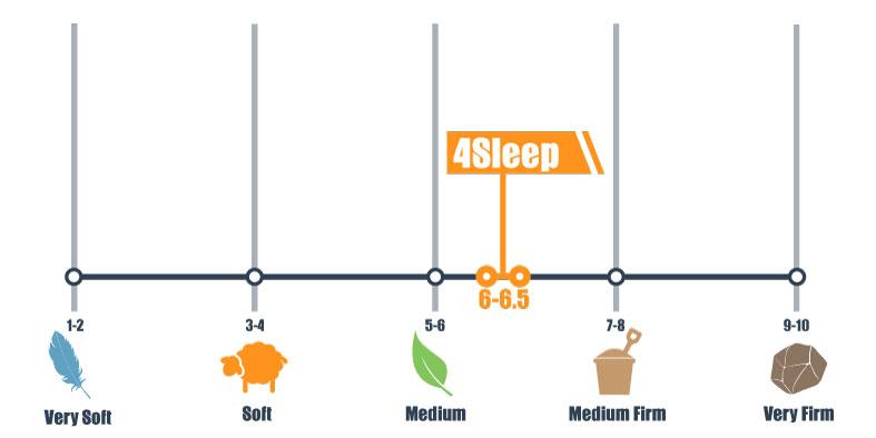 firmness scale for 4sleep