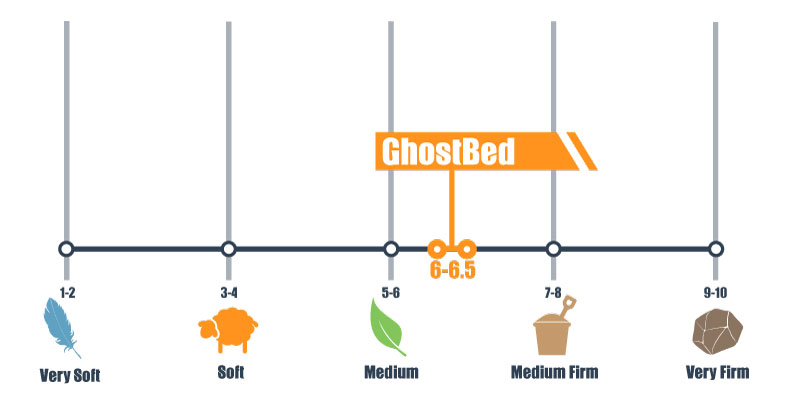 firmness scale for GhostBed