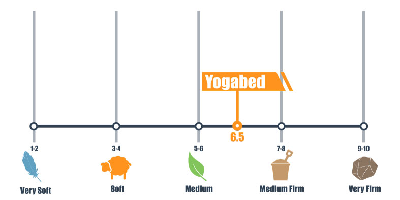 firmness scale for Yogabed