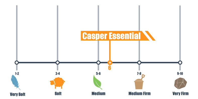 firmness scale for casper essential
