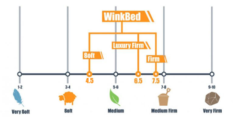 firmness scale for winkbed
