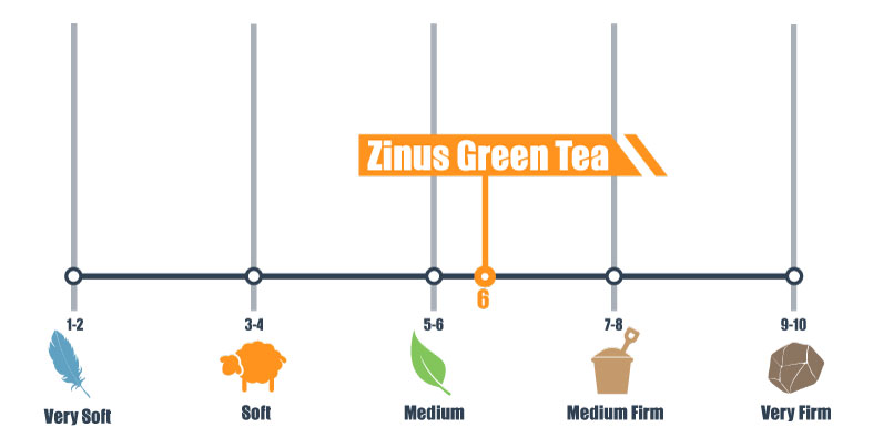 zinus green tea firmness scale