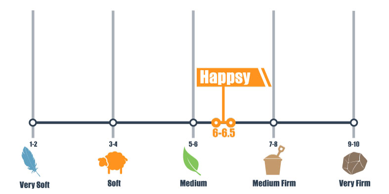 firmness scale for Happsy