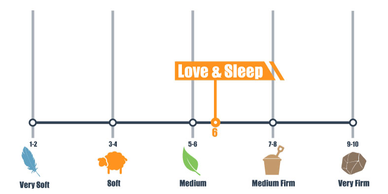 firmness scale for love and sleep