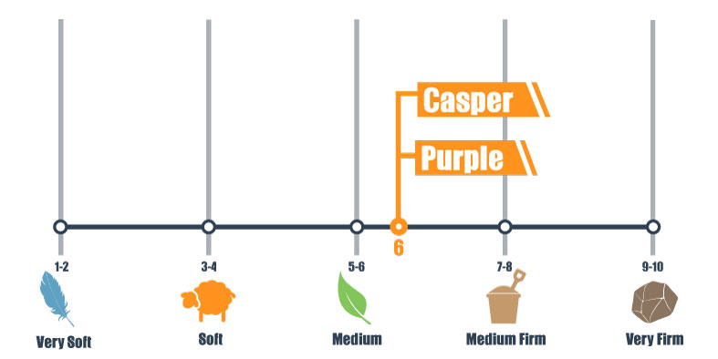 casper and purple firmness scale