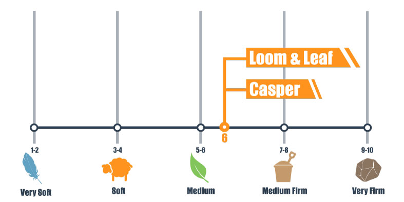 firmness scale for loom & leaf and casper