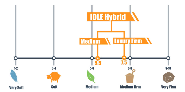 firmness scale for idle hybrid