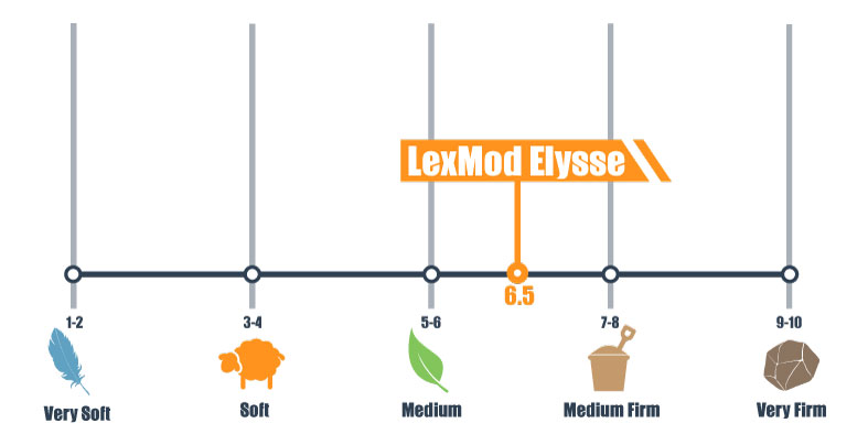 firmness scale for lexmod elysse
