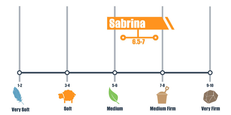 firmness scale for lexmod sabrina