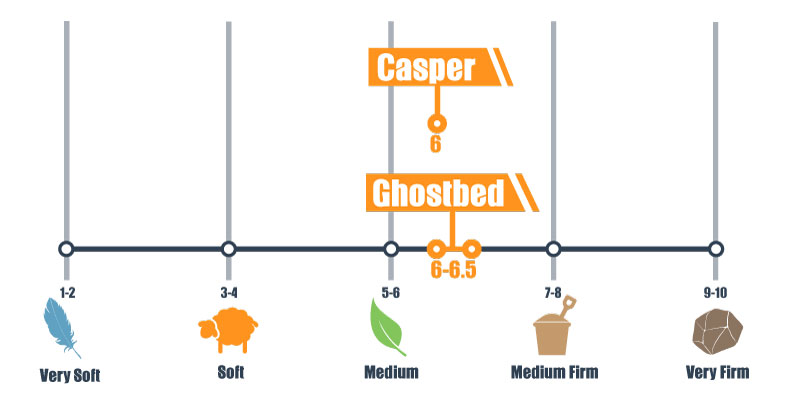 casper and ghostbed comparison