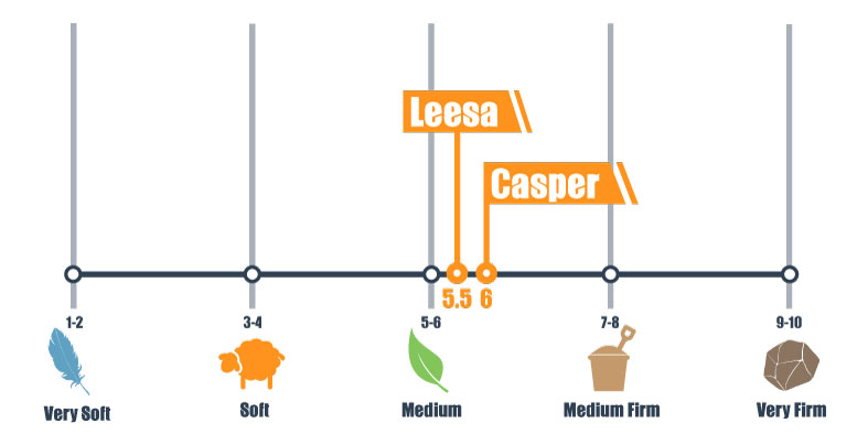 firmness scale for casper and leesa