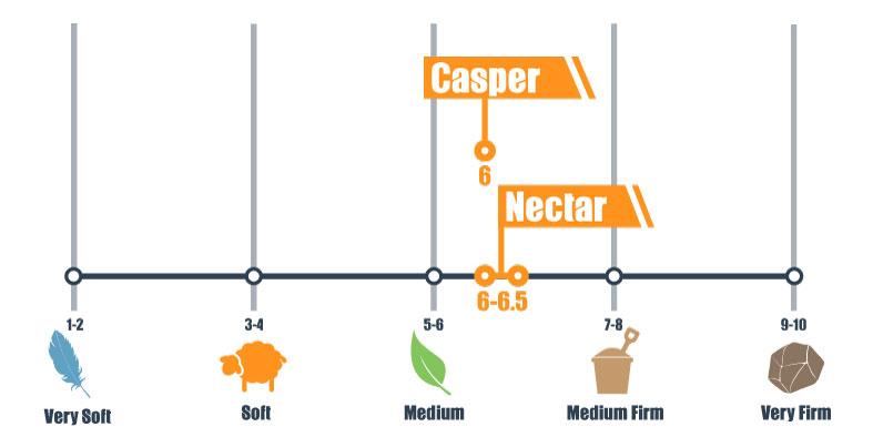 firmness scale for casper and nectar