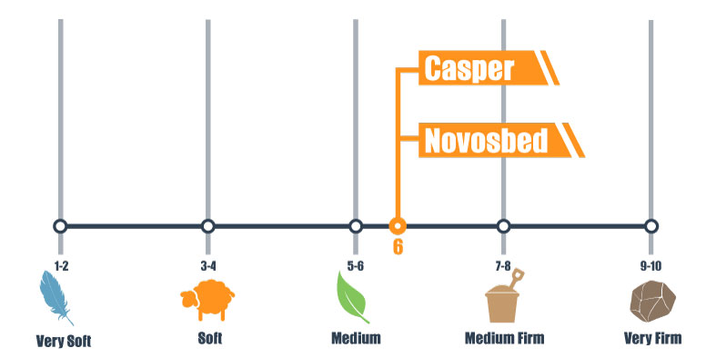 firmness scale for casper and novosbed