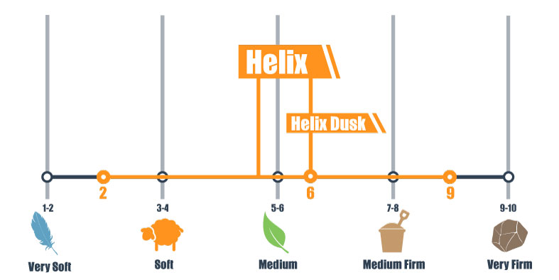firmness scale for helix and helix dusk