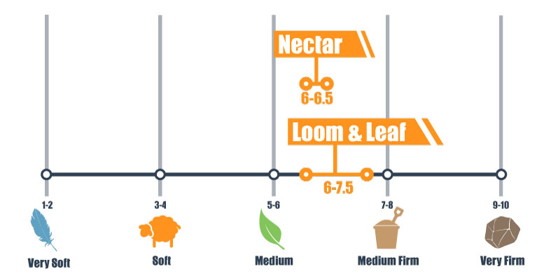 firmness scale for nectar and l&l