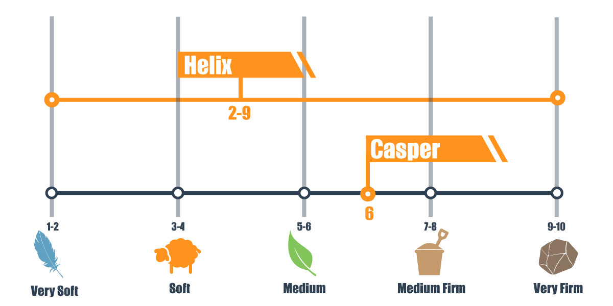 helix and casper firmness scale