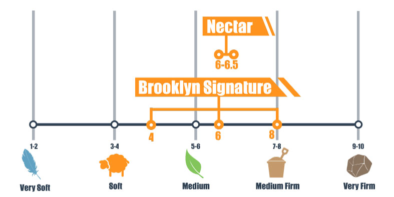 nectar and brooklyn signature firmness scale compared side by side