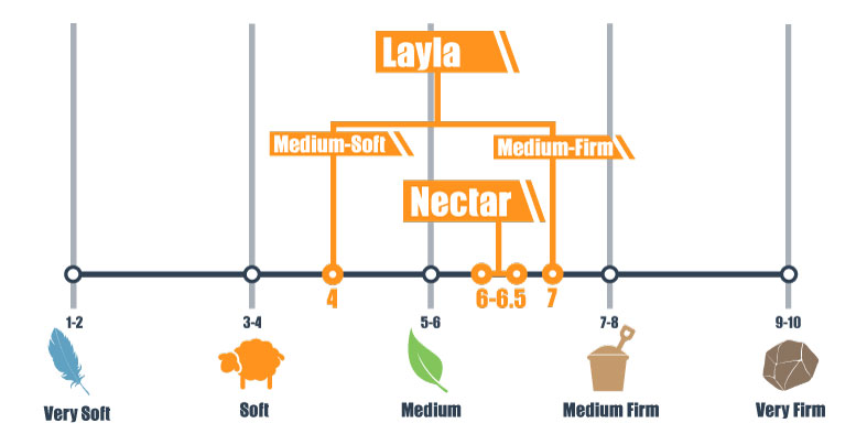 nectar and layla firmness scale