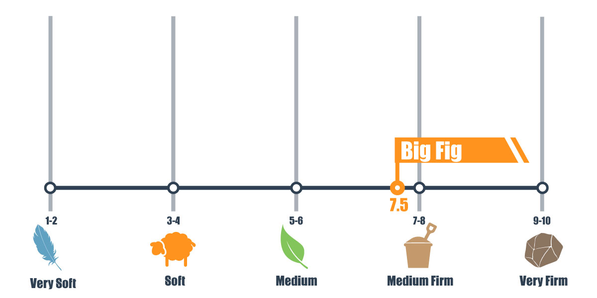 Firmness scale for Big Fig mattress