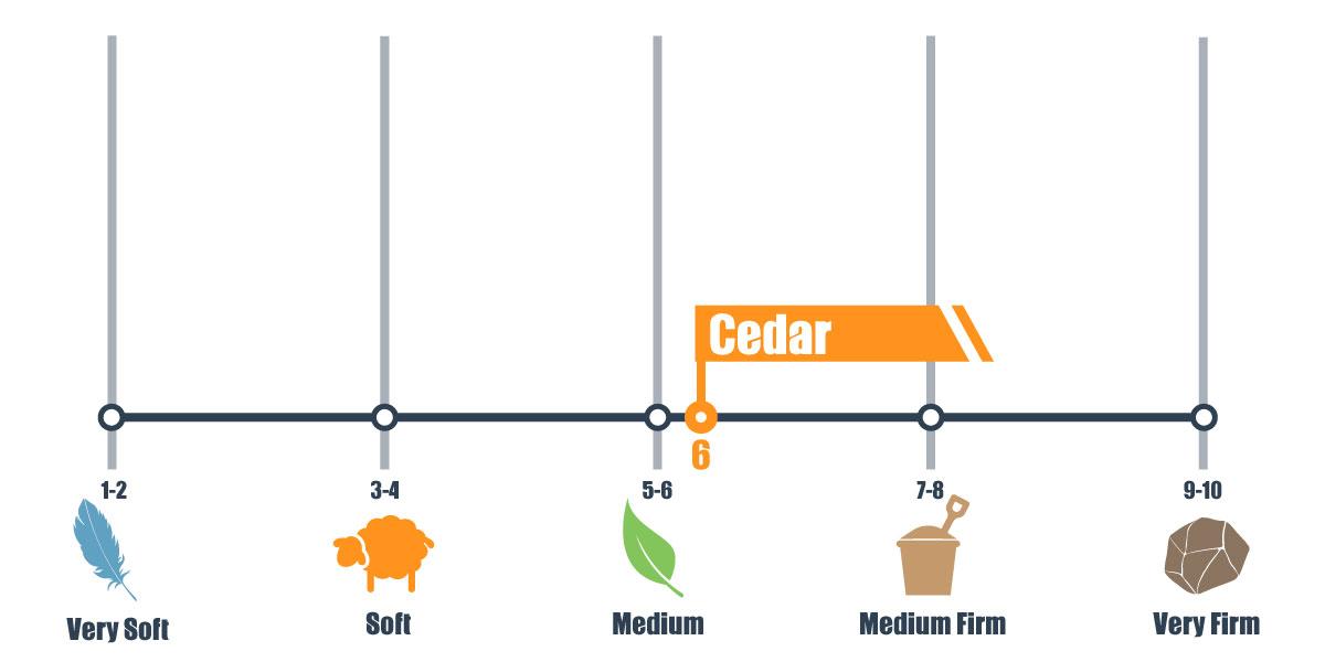 Firmness scale for Cedar mattress
