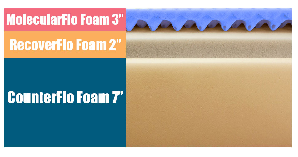 Layers of the Molecule mattress