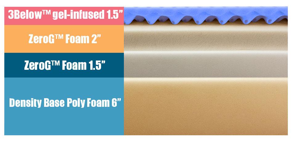 Layers of the Wright1.27 mattress