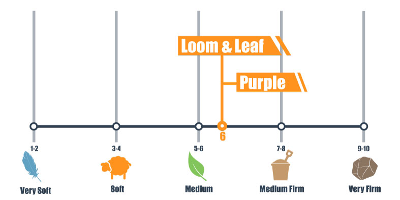firmness scale for l&l vs purple