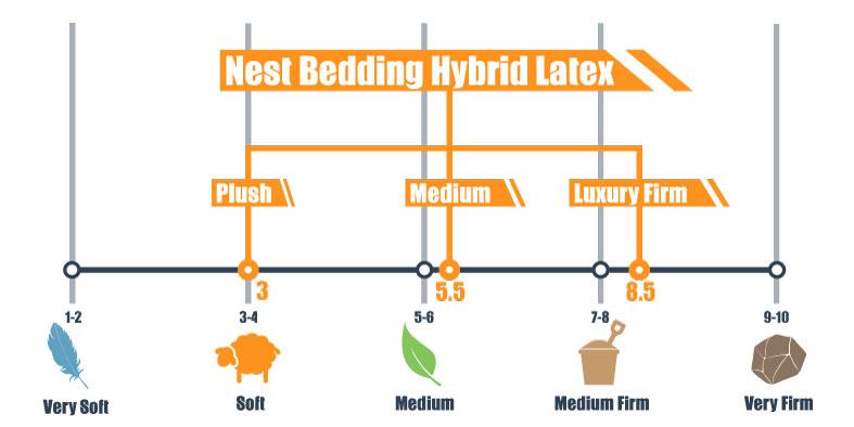 firmness scale for nest bedding hybrid latex