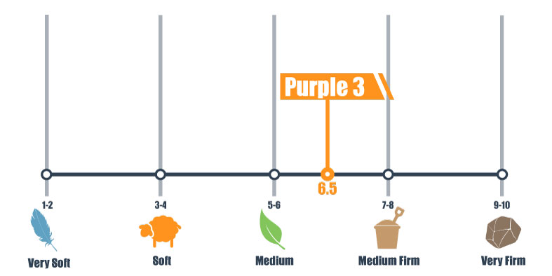 firmness scale for purple 3
