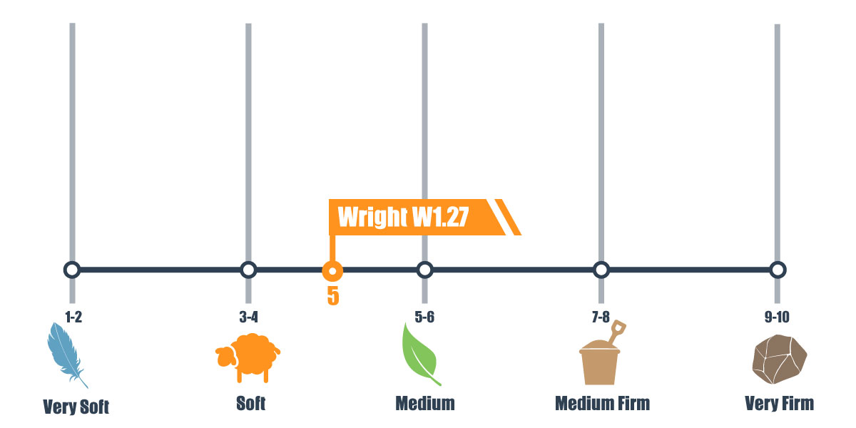firmness scale of wright mattress