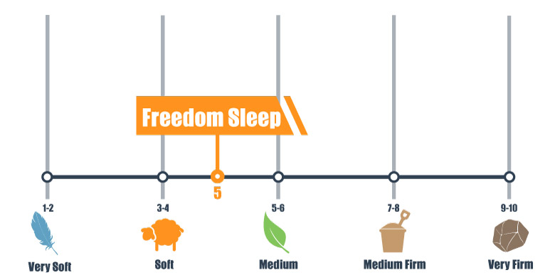 Firmness scale for Freedom Sleep mattress