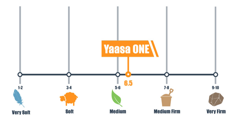 Firmness scale for Yaasa ONE Mattress