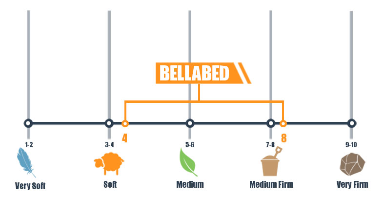 Firmness scale for bellabed mattress
