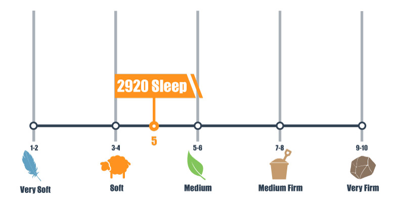 Firmness scale for the 2920 Sleep Mattress