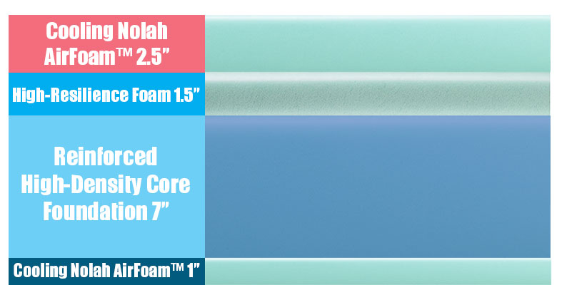 Layers of the Nolah Signature Mattress