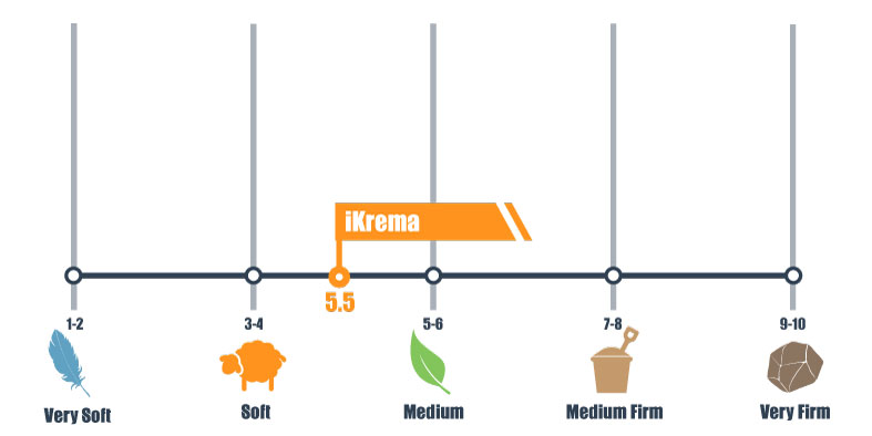 firmness scale for iKrema mattress