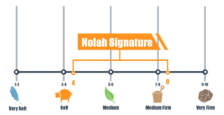 Firmness scale for Nolah Signature bed