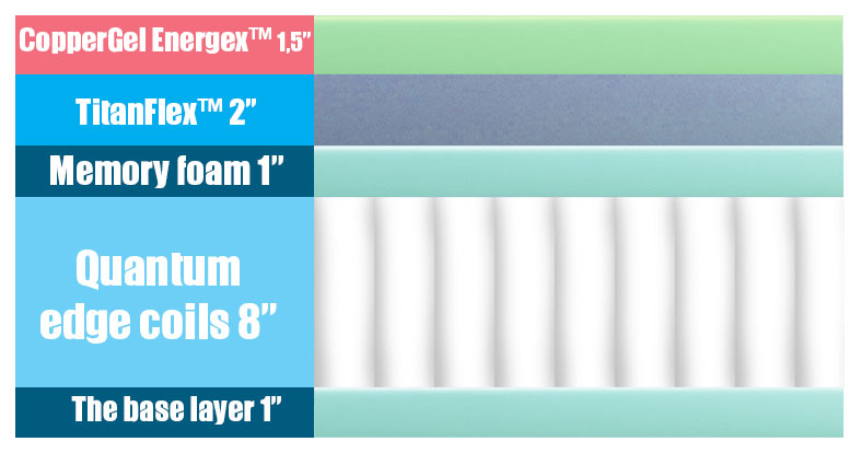 Layers of the Spartan mattress