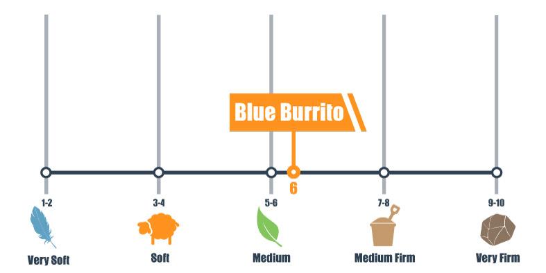 Firmness scale for Blue Burrito mattress
