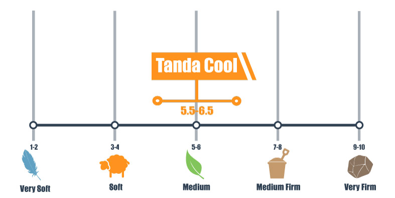 Firmness scale for Tanda Cool mattress