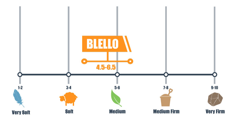 Firmness scale for blello mattress