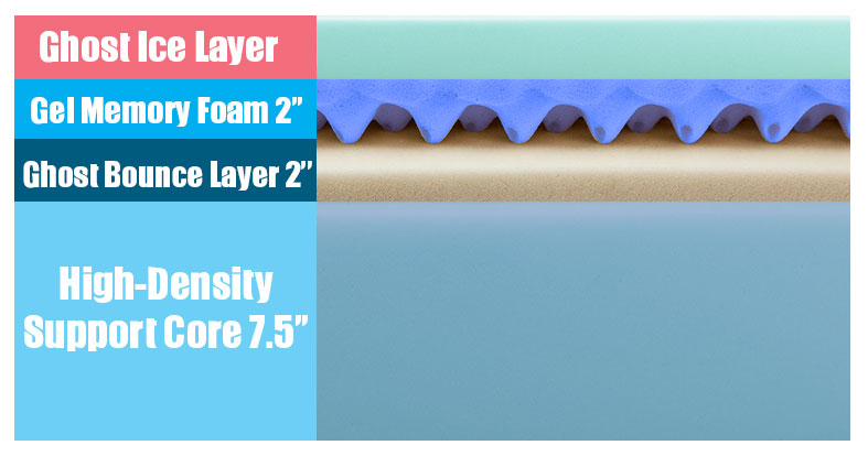 Layers of the GhostBed Luxe bed