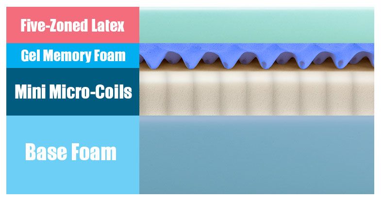Layers of the Therapedic Agility Mattress