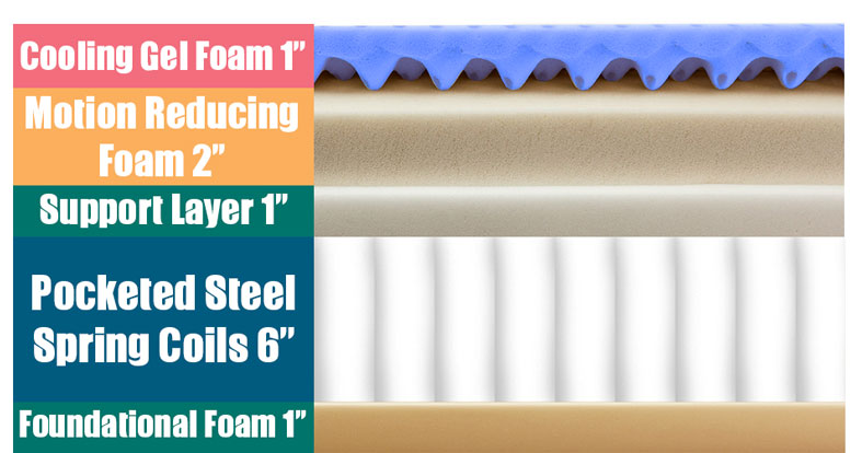 Layers of the Solay Hybrid mattress