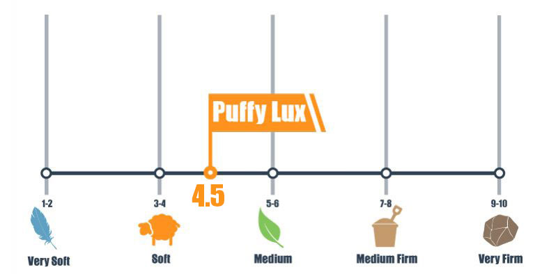 firmness scale of the puffy lux
